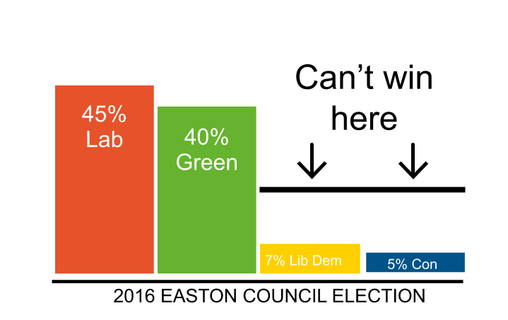A graph of the 2016 Results in Easton Ward, Bristol